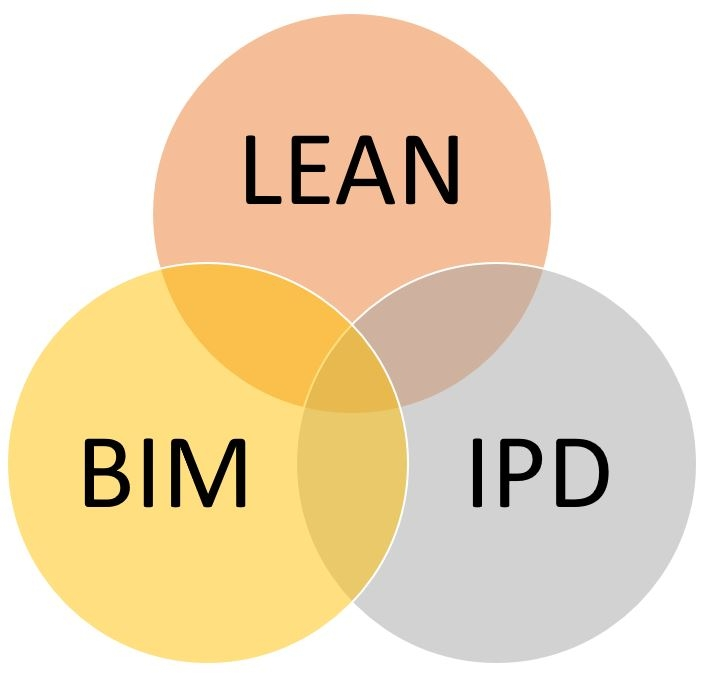 EBS Day. Introduction to Lean Construction and its engagement with BIM